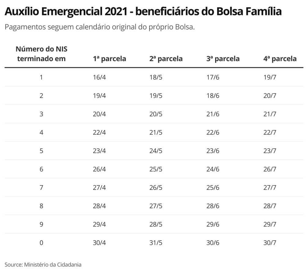 Calendário de pagamento Auxílio Emergencial 2021.