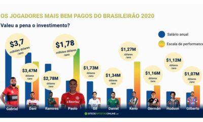 18 jogadores mais caros do Brasileirão Série A
